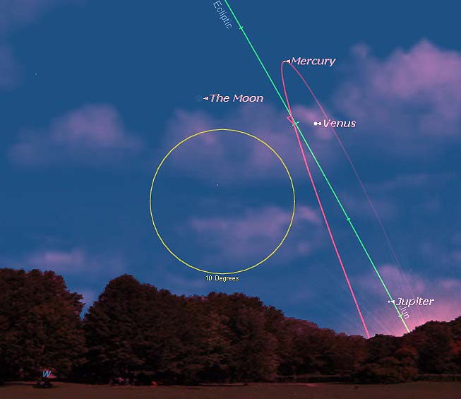 Positions of Mercury and Venus June 10th at sunset showing path of Mercury